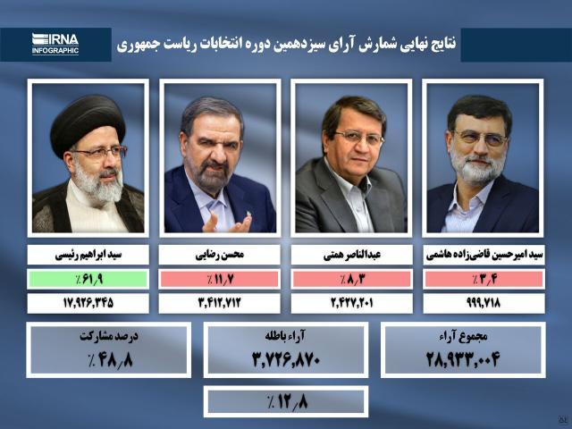 نتایج نهایی شمارش آرای سیزدهمین دوره انتخابات ریاست جمهوری